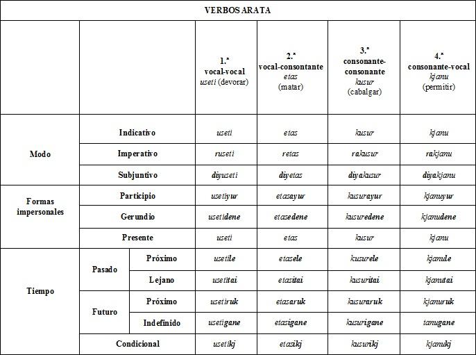 verbos idioma kitanna